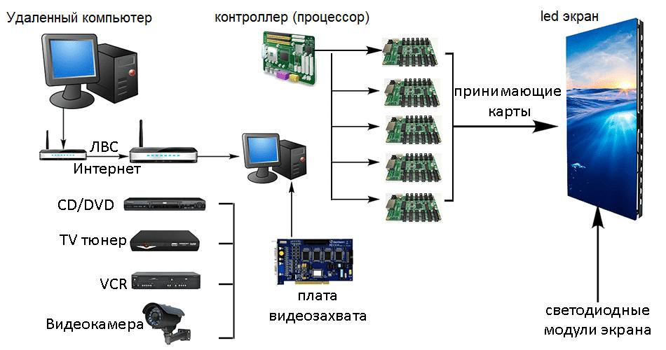 Как устроен led экран